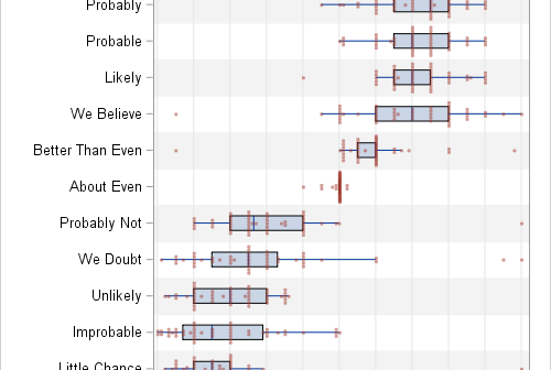 Perceived probabilities for word phrases