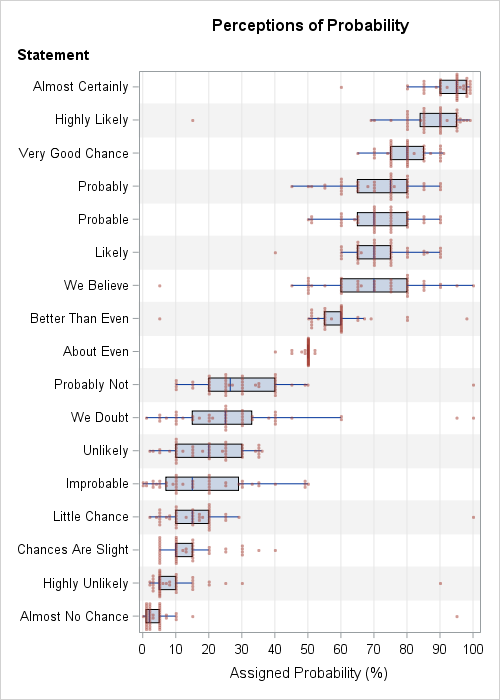 SAS box plot: Distribution of probabilities for word phrases