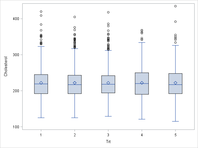 Split data into groups that have the same mean and variance