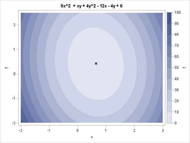 Optimal value of quadratic function of two variables