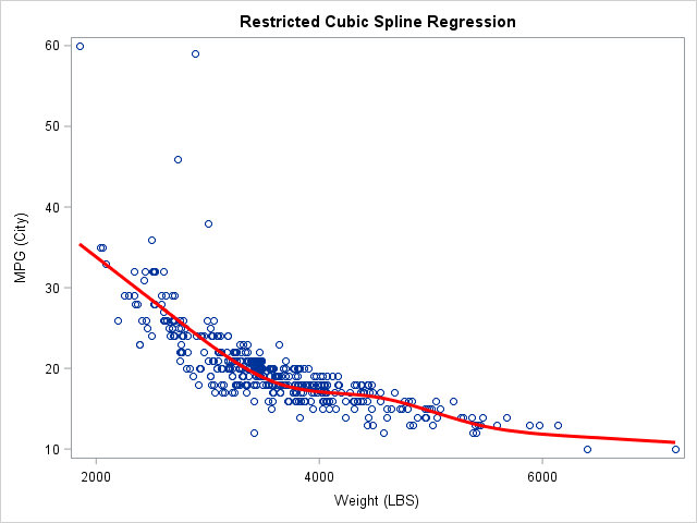 Regression with restricted cubic splines in SAS