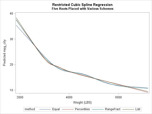Comparison of several knot-placement schemes for restricted cubic spline regression in SAS