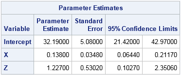 Print SAS/IML tables by using existing ODS templates