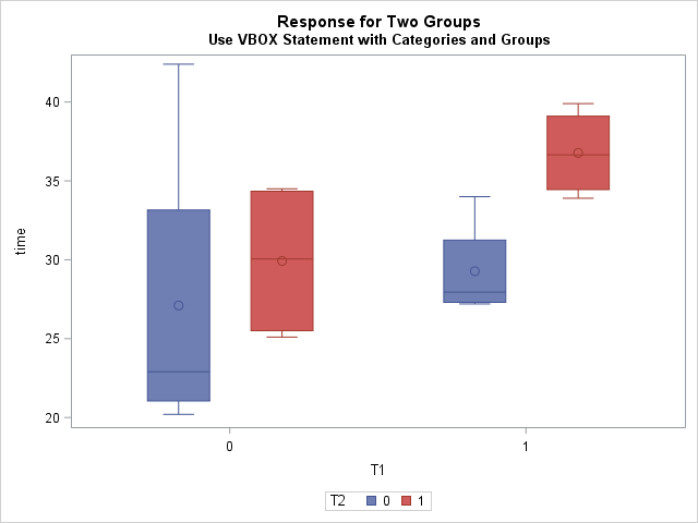 Box plots for a binary 'category' variable and a binary 'group' variable
