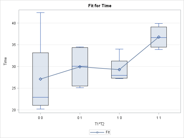 Box plots of joint levels created by the EFFECTPLOT statement in SAS