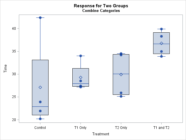 Distribution of response variable in two-way ANOVA: box plots and raw data overlaid