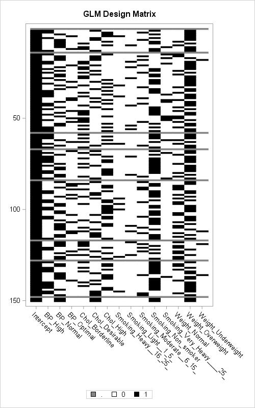 Design matrix for the GLM parameterization in SAS