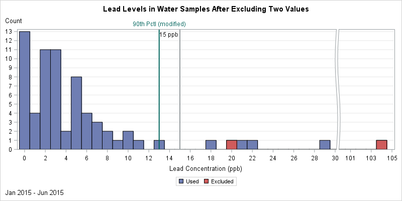 Distribution of Lead Levels in Flint, Michigan, in 71 Water Samples