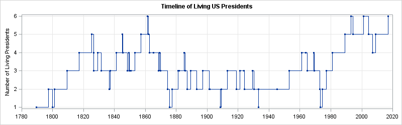 Timeline of living US presidents