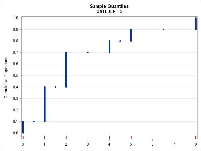 Sample quantiles (percentiles) for a small data set
