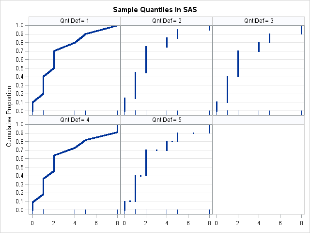 Compare percentile definitions in SAS