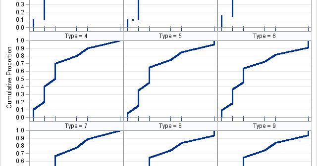 Comparison of 9 sample quantile methods