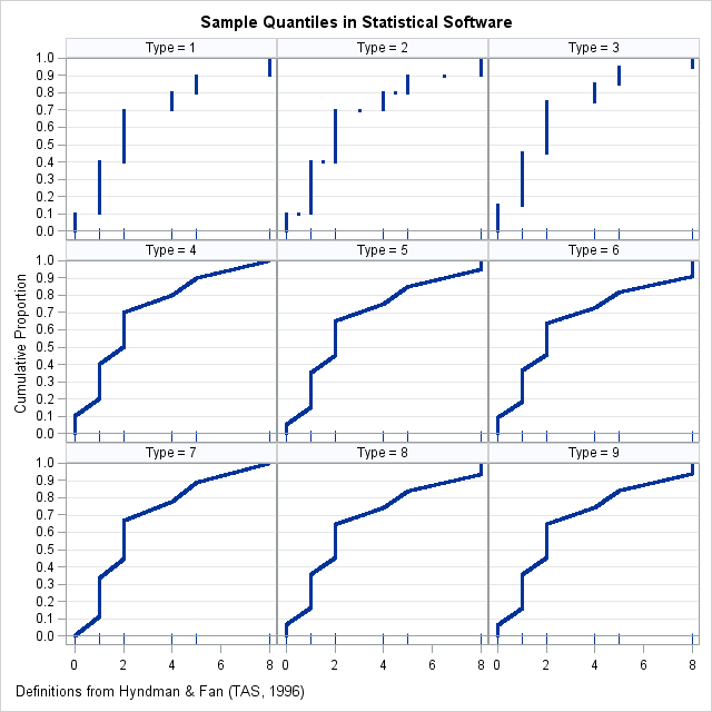 Comparison of 9 sample quantile methods