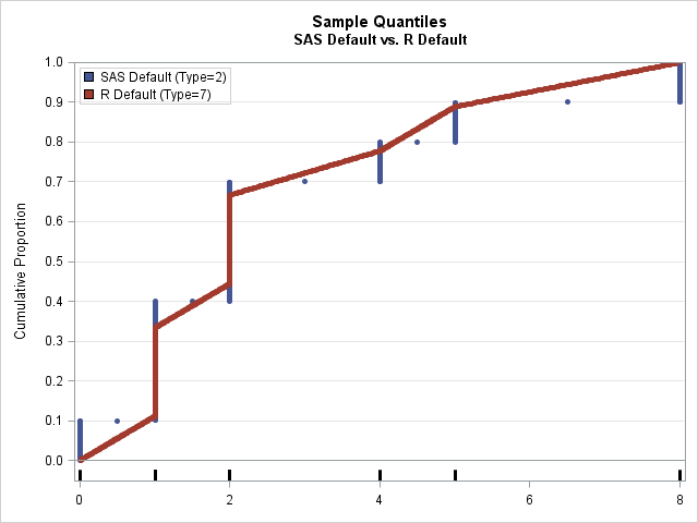 Comparison of the default  quantile estimates in SAS and R on a tiny data set