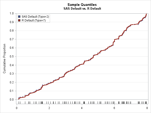 Comparison of the default  quantile estimates in SAS and R on a larger data set