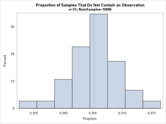 Distribution of the proportion of bootstrap samples that do not contain an observation (n=75)