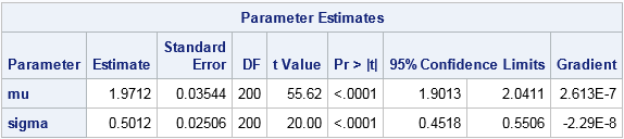 Maximum likelihood estimates for lognormal data by using PROC NLMIXED in SAS