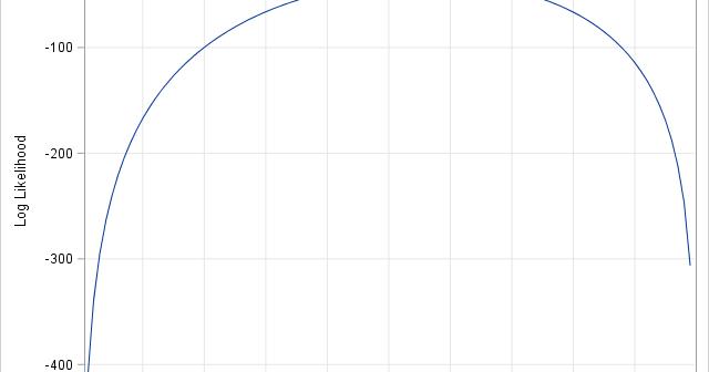 Log-likelihood function for the binomial distribution