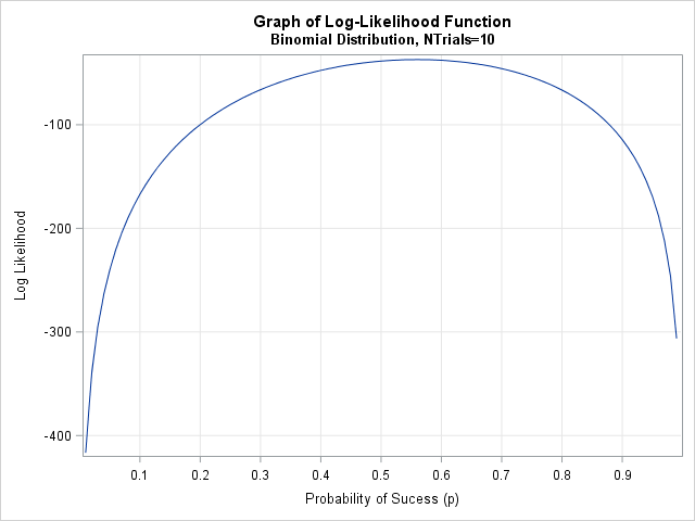 Graph of log-likelihood function for the binomial distribution