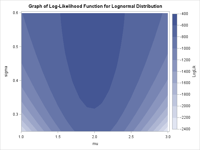 Graph of the log-likelihood function for the lognormal distribution