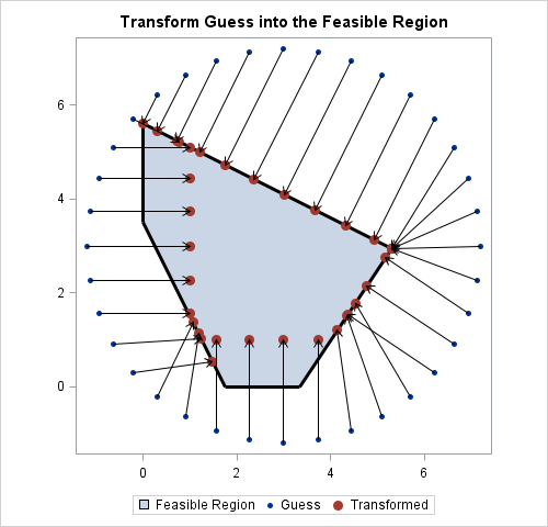 Transformation of points into a feasible region