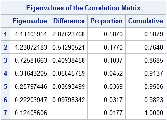 Eigenvalues for a principal component analysis in SAS