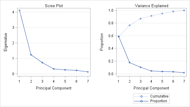 Scree plot of eigenvalues for a principal component analysis in SAS