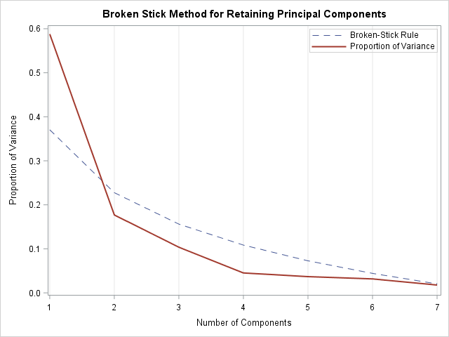 Broken-stick method for retaining principal components
