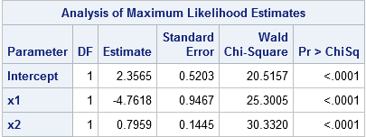 Parameter estimates for  logistic model