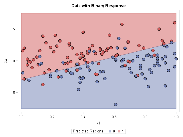 Prediction regions for a classification problem with two outcomes. Graph created in SAS.