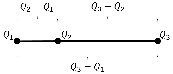 Figure that shows the relevant lengths used to define the quantile skewness (Bowley skewness)