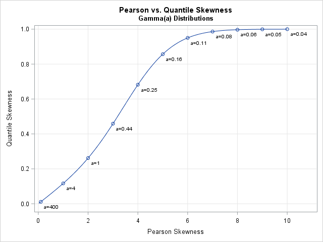 Pearson skewness versus quantile skewness for the Gamma distribution