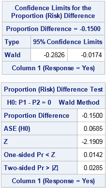 Test for difference of proportions in SAS