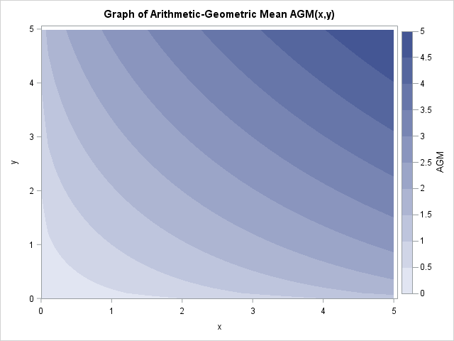 Graph of the arithmetic-geometric mean