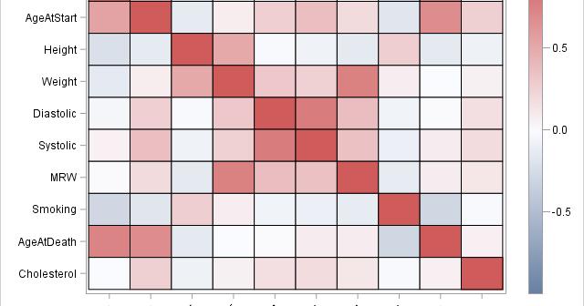 Heat map of correlations between variables
