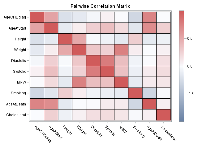 Heat map of correlations between variables