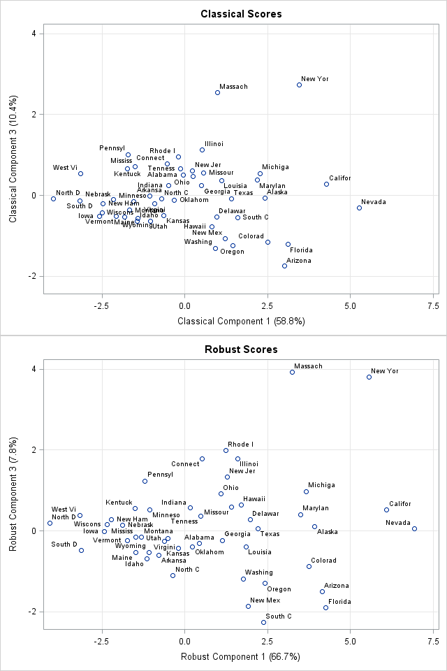 Classical and robust principal component scores for crime data, computed in SAS