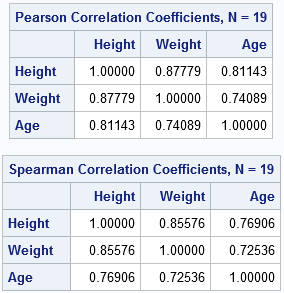 Spearman rank correlation compared to the Pearson correlation in SAS