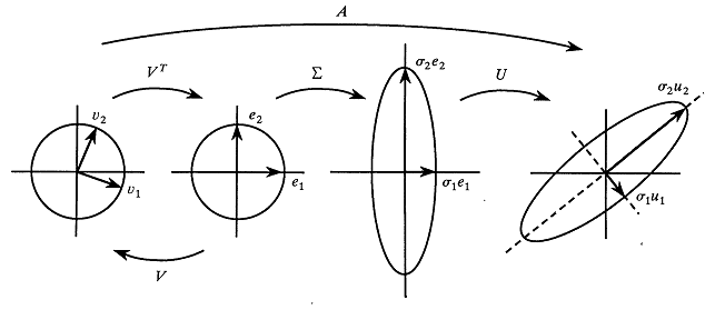 Geometric interpretation of the singular value decomposition (SVD) as the product of a rotation/reflection, followed by a scaling, followed by another rotation/reflection.