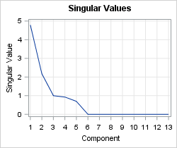 Singular values of rank-5 data matrix