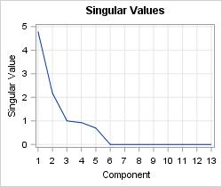 Singular values of rank-5 data matrix