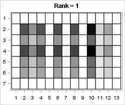 Low-rank approximation: Rank-1 approximation via SVD of a data matrix