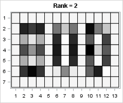 Low-rank approximation: Rank-2 approximation via SVD of a data matrix