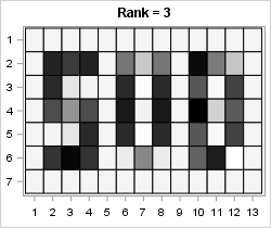 Low-rank approximation: Rank-3 approximation via SVD of a data matrix