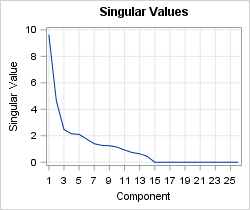 Plot of singular values for a small image that is corrupted by Gaussian noise