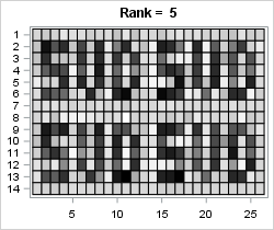 Low-rank approximation: Rank-5 reconstruction via SVD of a small image that is corrupted by Gaussian noise