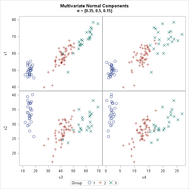 Simulate clustered data from a Gaussian mixture distribution