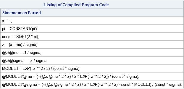Symbolic derivatibves in SAS that use sub-expressions and apply the chain rule