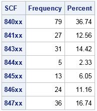 Counts of zip codes within each SCF code in Utah
