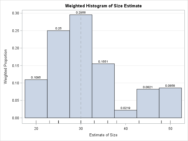 Weighted histogram in SAS; weights proportional to inverse variance